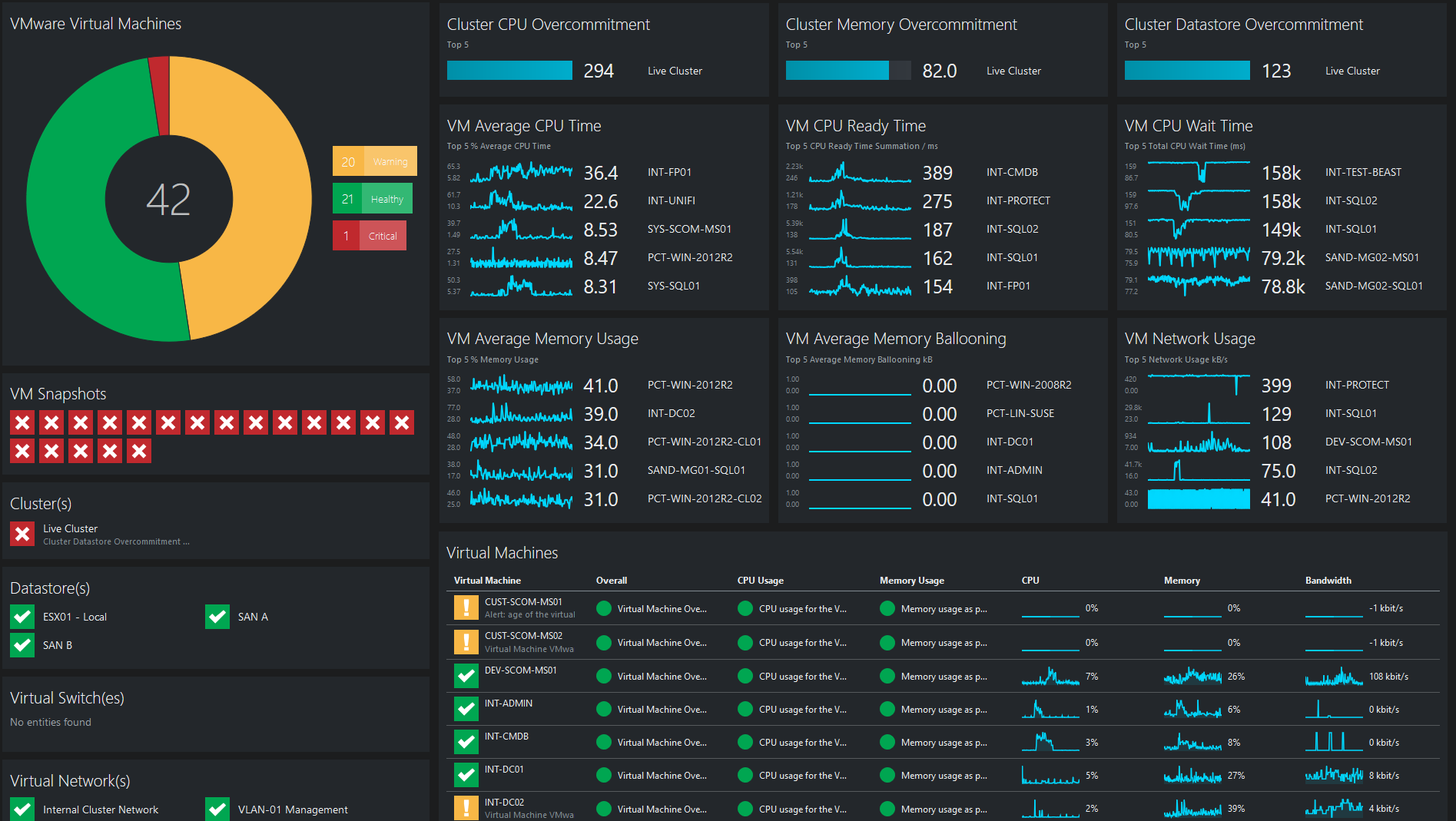OpsLogix VMware Community Dashboard for SquaredUp